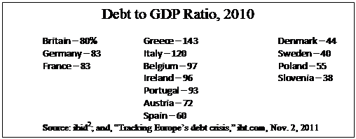 "Text Box: Debt to GDP Ratio, 2010 	Britain – 80%		Greece – 143			Denmark – 44 	Germany – 83		Italy – 120			Sweden – 40 	France – 83		Belgium – 97			Poland – 55 				Ireland – 96			Slovenia – 38 				Portugal – 93					 				Austria – 72				 				Spain – 60				 	Source: ibid2; and, ""Tracking Europe's debt crisis,"" iht.com, Nov. 2, 2011"