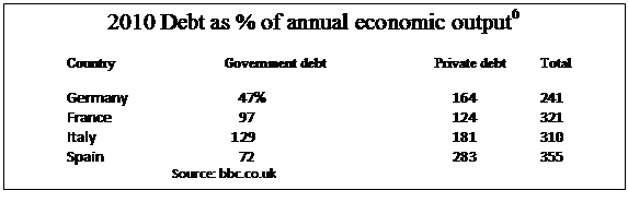 Text Box: 2010 Debt as % of annual economic output6 	Country			Government debt			Private debt	Total 	Germany		    47%				     164		241 	France			    97				     124		321 	Italy			  129				     181		310 	Spain			    72				     283		355 			Source: bbc.co.uk